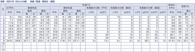 2021年の京都の気温
